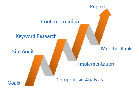How to create your SEM strategy
